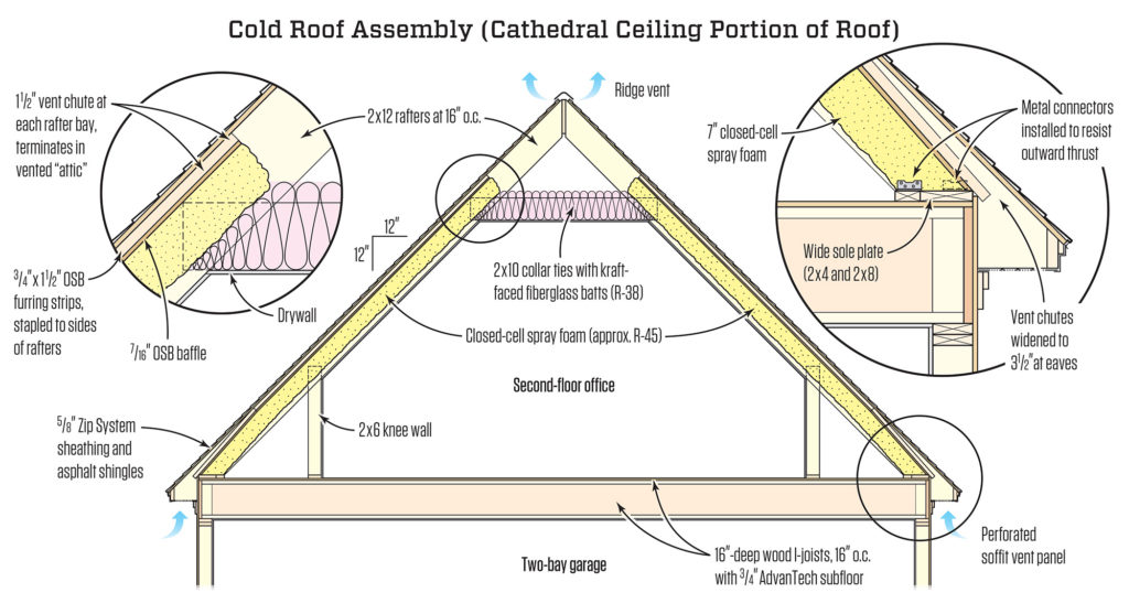 A Best Principles Cold Roof Assembly Jeremykassel Com